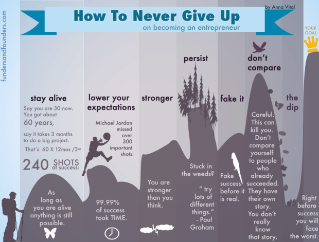 how-to-never-give-up-on beomcing an entreprenuer