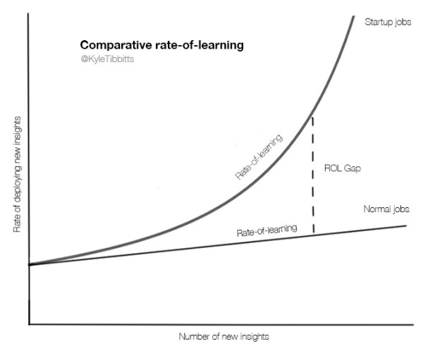 rate of learning