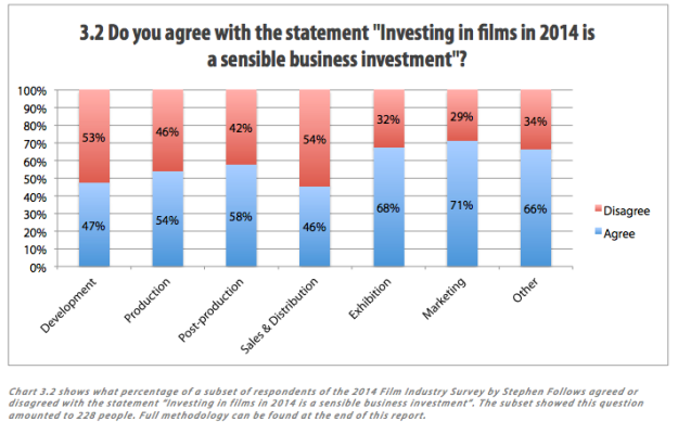 Stephen Follows 2014 Film Industry Survey